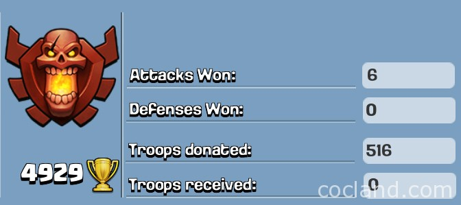 Attacks won and troops donated
