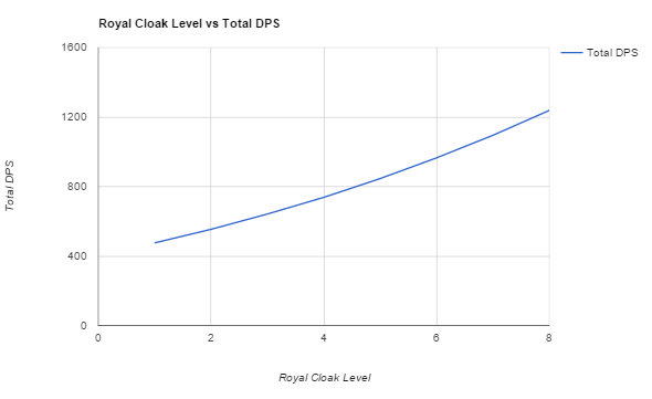 The Royal Cloak skill vs total Queen DPS