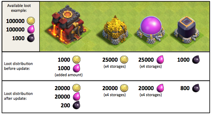 New Clash of Clans Loot System