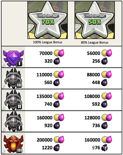 new-league-bonus-clash-of-clans-2