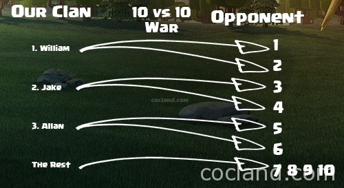 Clan War Plan
